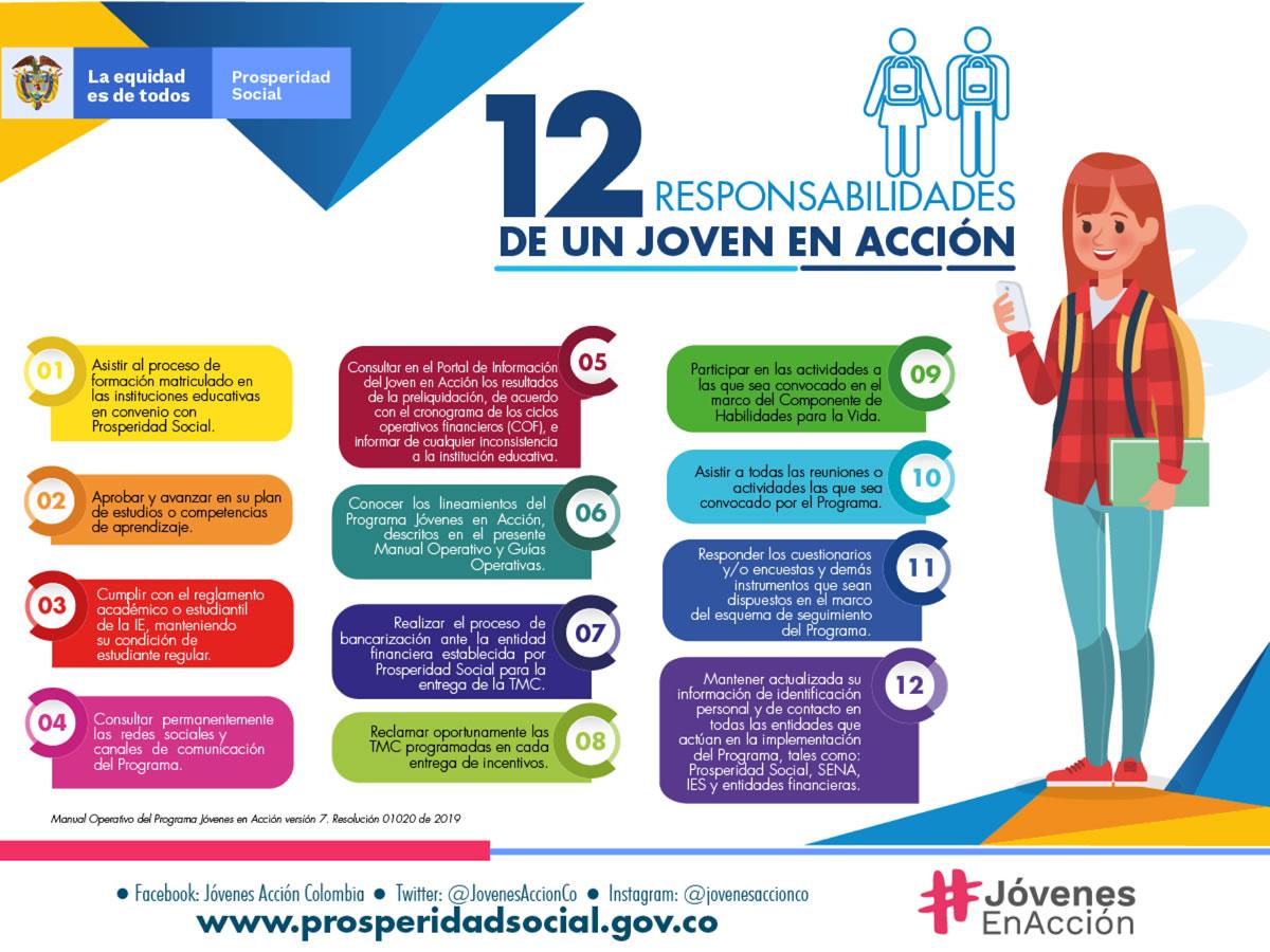 Jóvenes en acción 2 responsabilidades